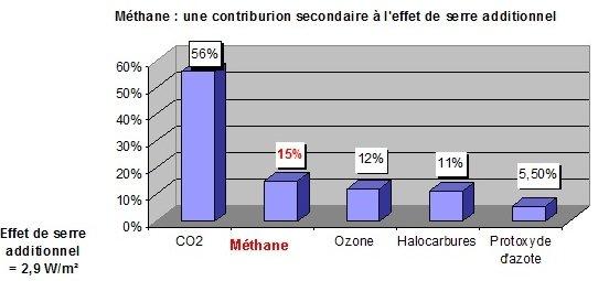 contribution-a-leffet-de-serre-additionnel