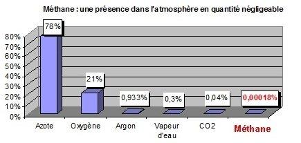 methane-dans-latmosphere