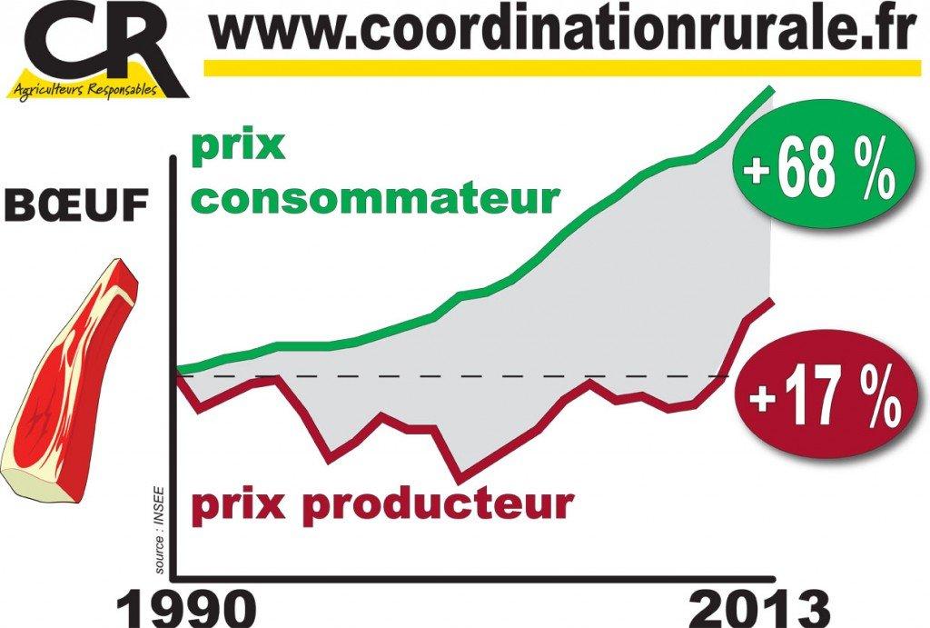 2010 02 affiche courbe boeuf