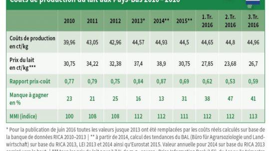 Lait : coût de production aux Pays-Bas