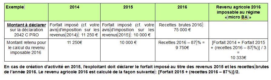 Imposition Des Revenus 2016 Explications Sur Le Regime Micro Ba