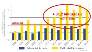 Chiffre d'affaires industriels laitiers français