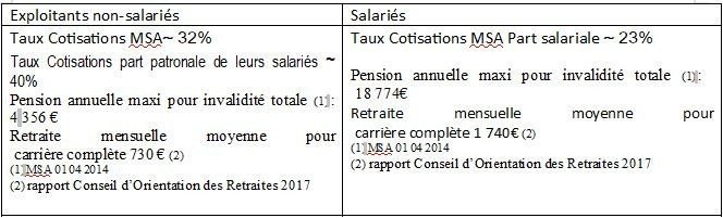 tableau_cotisations_MSA