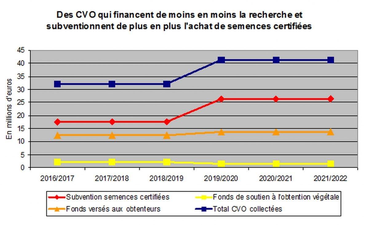 CVO graphique