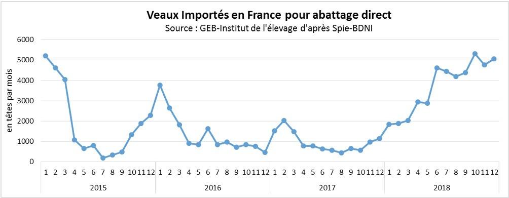 Graphique courbe Veaux importés en France pour abattage direct