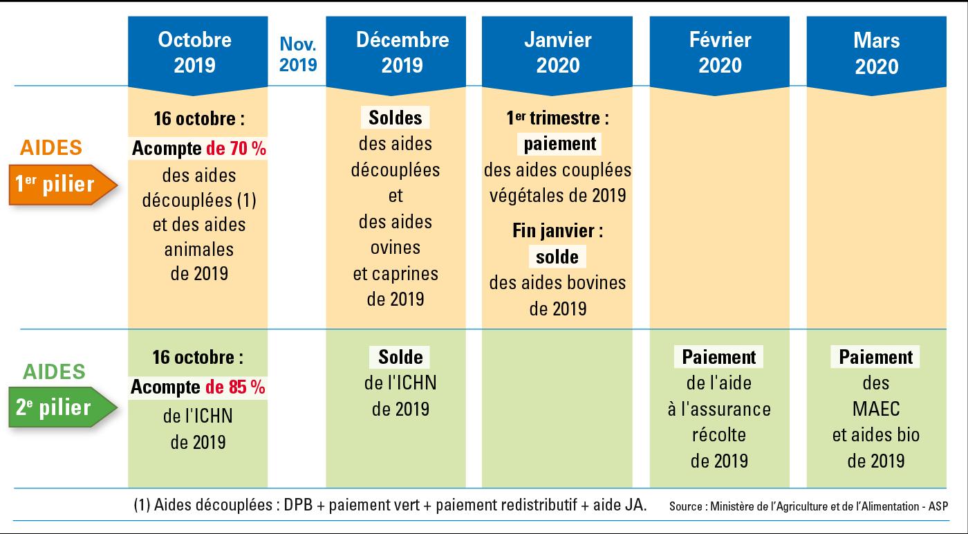 calendrier aides PAC 2019