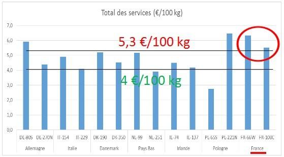 Total des services IDELE