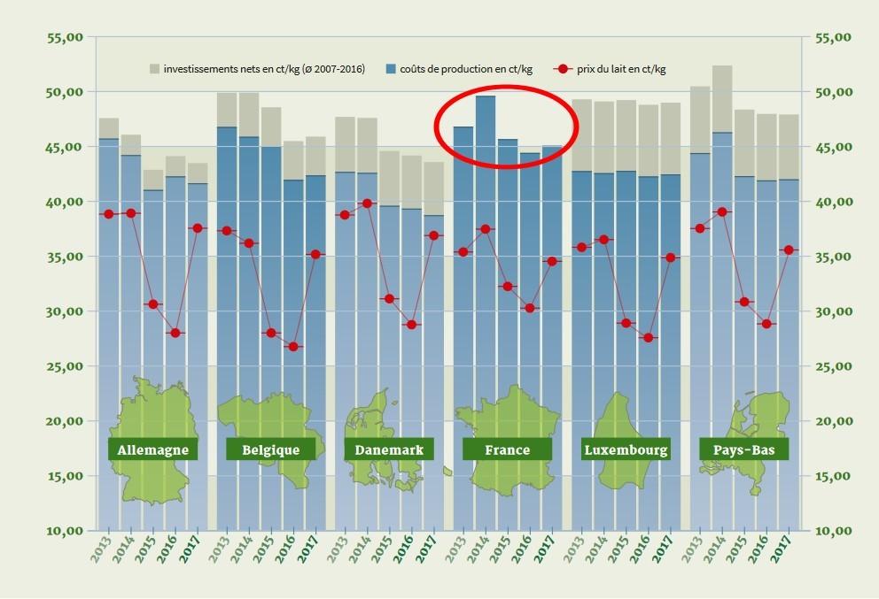Évolution des coûts de production et des prix du lait de 2013 à 2017