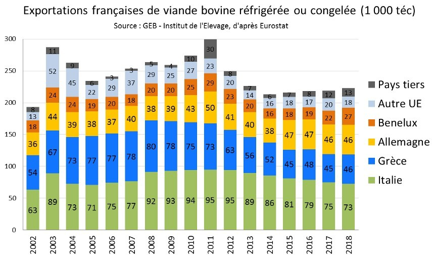 exportation françaises de viande bovine réfrigérée ou congelée