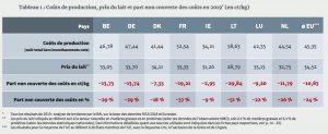 Comparaison revenu réel à disposition et revenu équitable nécessaire 2015-2019