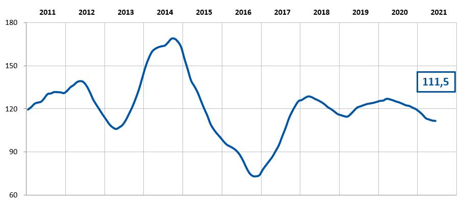 Figure 2: Evolution de l'indice MILC jusqu'à juin 2021 (source CNIEL)