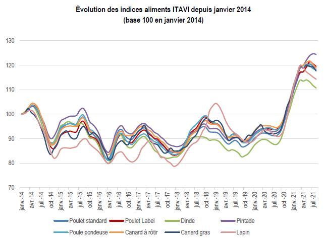 """Figure 1: Evolution des indices """"aliment"""" de l'Itavi - données aout 2021"""