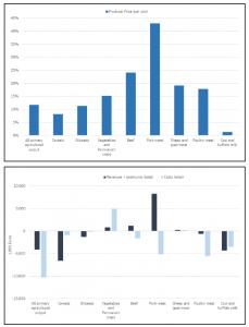 Rapport CCR double graphiques